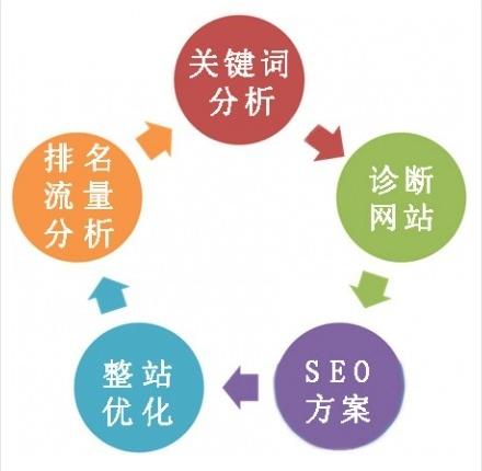 清晰的SEO六步骤