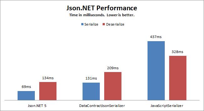 Newtonsoft.Json高级用法