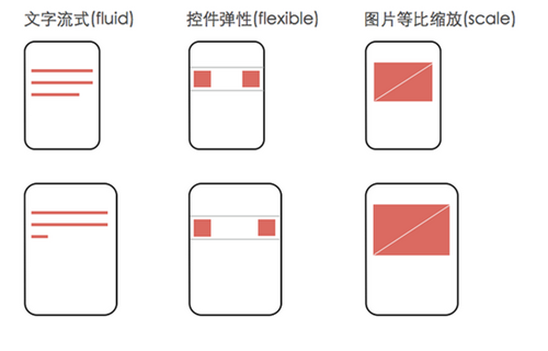 关于移动端font-size思考前端设计稿与工作流